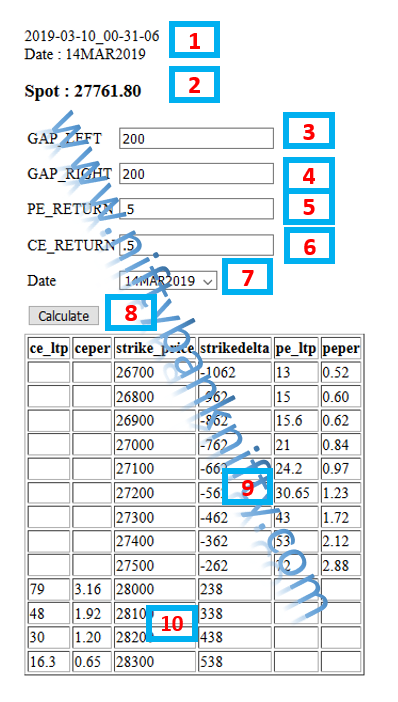 BankNifty Naked One leg option writing – NiftyBankNifty com